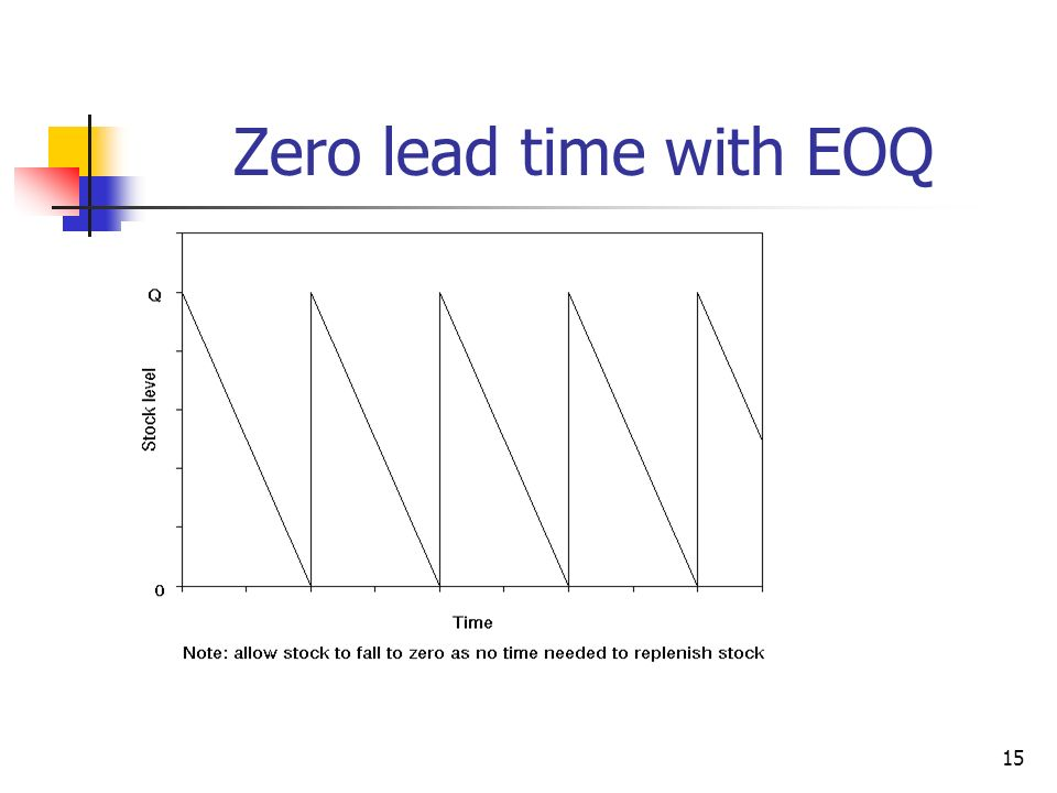 15 Zero lead time with EOQ