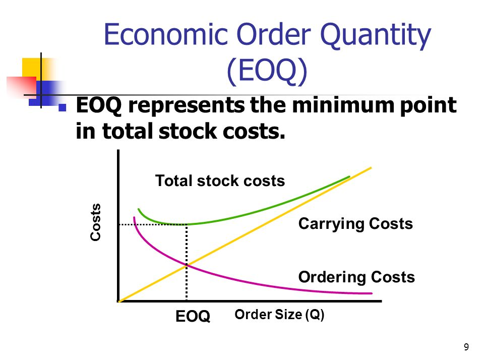 9 Economic Order Quantity (EOQ) EOQ represents the minimum point in total stock costs. Carrying Costs Ordering Costs Order Size (Q) Costs Total stock