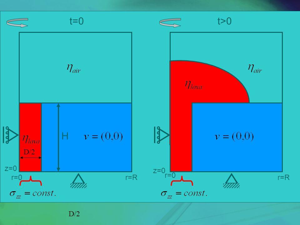 t=0 H t>0 r=0 r=R z=0 D/2