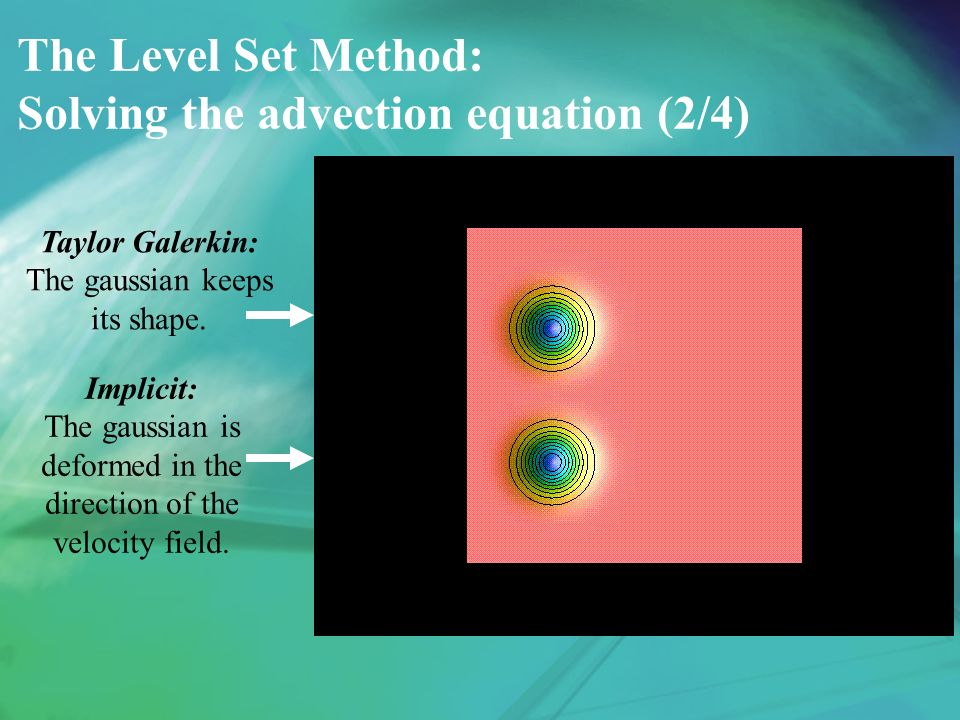 The Level Set Method: Solving the advection equation (2/4) Taylor Galerkin: The gaussian keeps its shape.