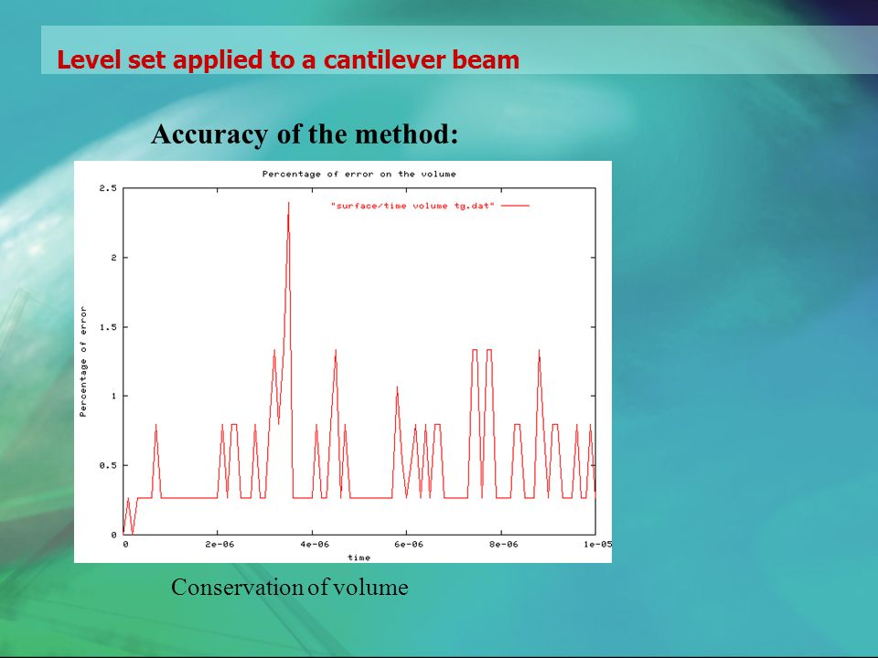 Level set applied to a cantilever beam Accuracy of the method: Conservation of volume