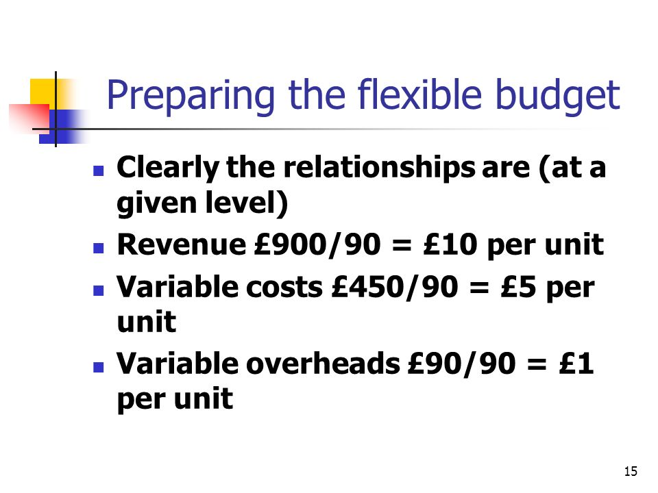 15 Preparing the flexible budget Clearly the relationships are (at a given level) Revenue £900/90 = £10 per unit Variable costs £450/90 = £5 per unit