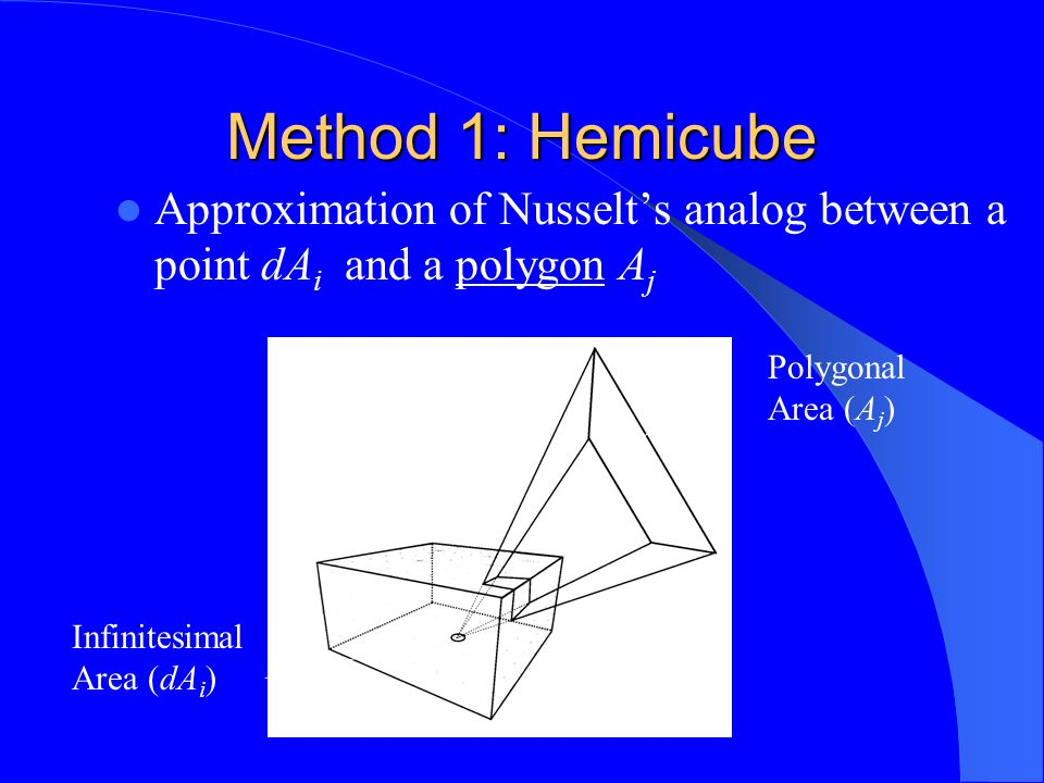 Method 1: Hemicube Approximation of Nusselts analog between a point dA i and a polygon A j Infinitesimal Area (dA i ) Polygonal Area (A j )