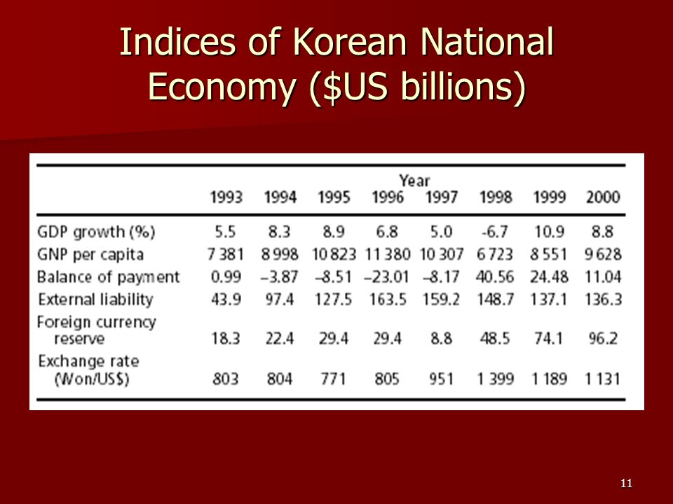 11 Indices of Korean National Economy ($US billions)