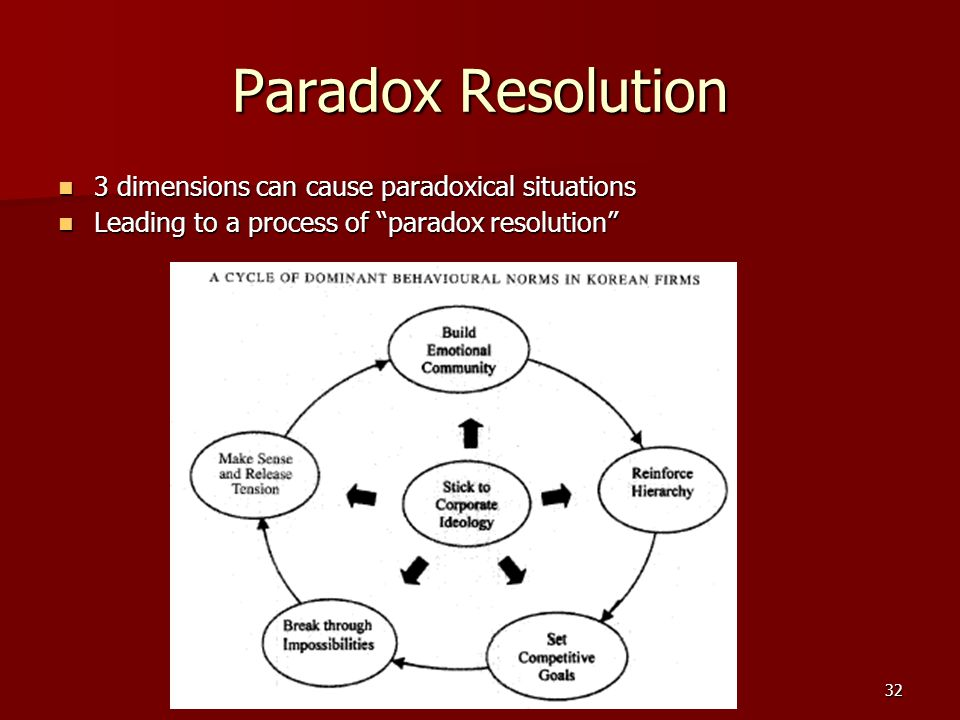 32 Paradox Resolution 3 dimensions can cause paradoxical situations 3 dimensions can cause paradoxical situations Leading to a process of paradox resolution Leading to a process of paradox resolution