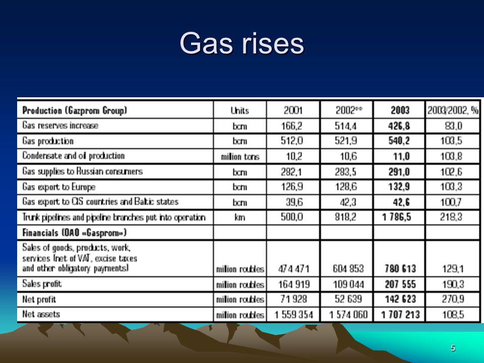 5 Gas rises