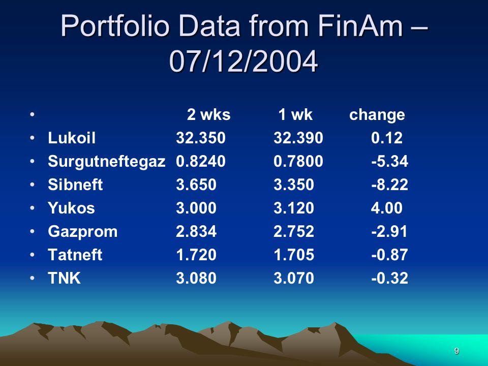 9 Portfolio Data from FinAm – 07/12/2004 2 wks 1 wk change Lukoil32.35032.3900.12 Surgutneftegaz0.82400.7800-5.34 Sibneft3.6503.350-8.22 Yukos3.0003.1204.00 Gazprom2.8342.752-2.91 Tatneft1.7201.705-0.87 TNK3.0803.070-0.32