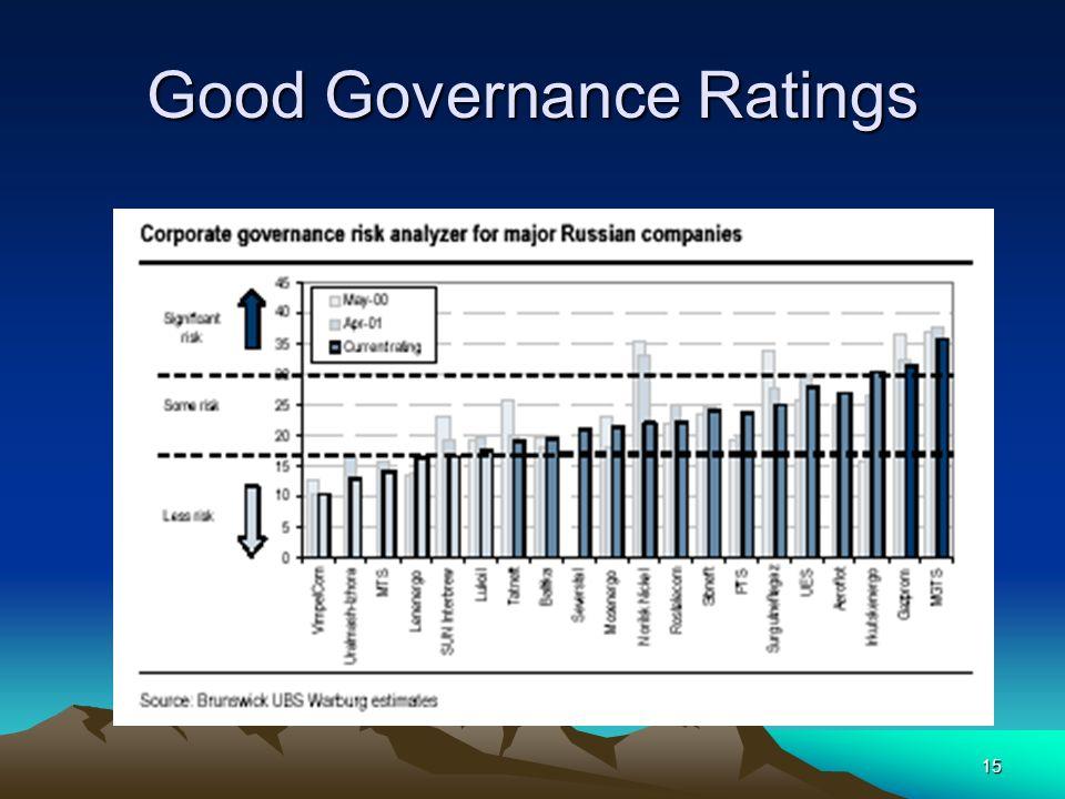 15 Good Governance Ratings