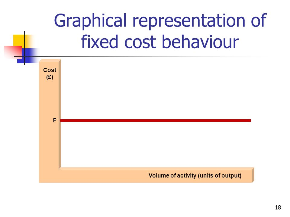 18 Graphical representation of fixed cost behaviour Cost (£) Volume of activity (units of output) F