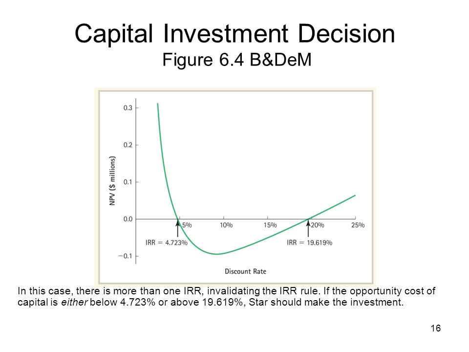 16 Capital Investment Decision Figure 6.4 B&DeM In this case, there is more than one IRR, invalidating the IRR rule. If the opportunity cost of capita