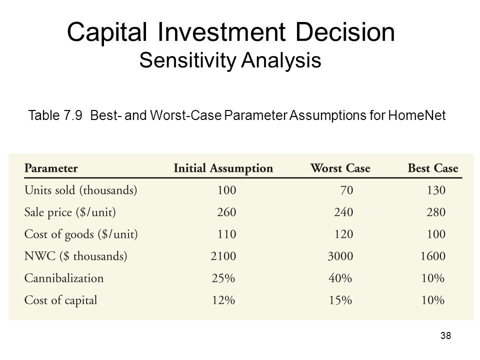 38 Capital Investment Decision Sensitivity Analysis Table 7.9 Best- and Worst-Case Parameter Assumptions for HomeNet
