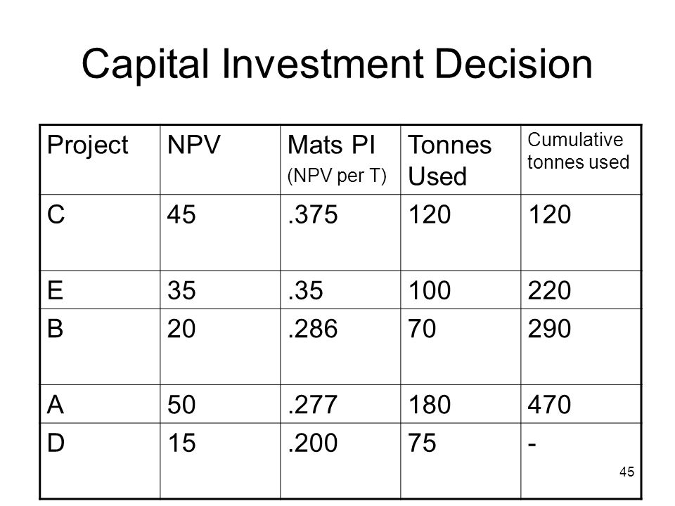 45 Capital Investment Decision ProjectNPVMats PI (NPV per T) Tonnes Used Cumulative tonnes used C45.375120 E35.35100220 B20.28670290 A50.277180470 D15.20075-