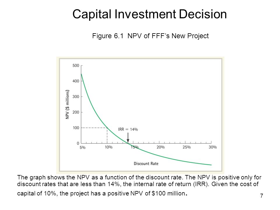 7 The graph shows the NPV as a function of the discount rate.
