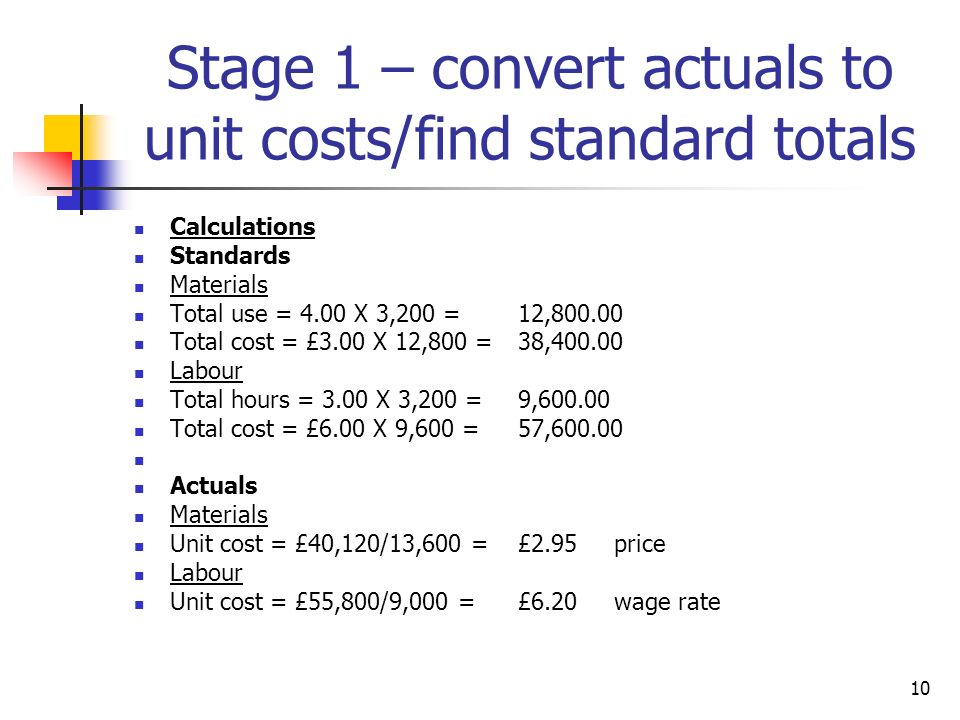 10 Stage 1 – convert actuals to unit costs/find standard totals Calculations Standards Materials Total use = 4.00 X 3,200 = 12,800.00 Total cost = £3.00 X 12,800 = 38,400.00 Labour Total hours = 3.00 X 3,200 = 9,600.00 Total cost = £6.00 X 9,600 = 57,600.00 Actuals Materials Unit cost = £40,120/13,600 = £2.95price Labour Unit cost = £55,800/9,000 = £6.20wage rate