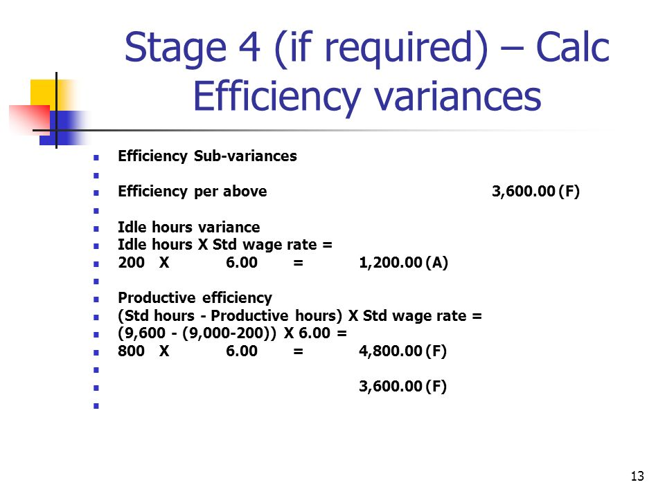 13 Stage 4 (if required) – Calc Efficiency variances Efficiency Sub-variances Efficiency per above3,600.00(F) Idle hours variance Idle hours X Std wage rate = 200X6.00=1,200.00(A) Productive efficiency (Std hours - Productive hours) X Std wage rate = (9,600 - (9,000-200)) X 6.00 = 800X6.00=4,800.00(F) 3,600.00(F)