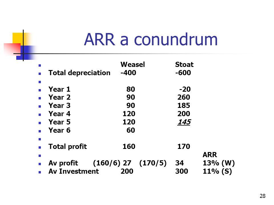 28 ARR a conundrum WeaselStoat Total depreciation-400-600 Year 1 80 -20 Year 2 90 260 Year 3 90 185 Year 4 120 200 Year 5 120 145 Year 6 60 Total prof