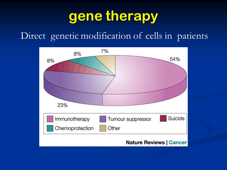 gene therapy Direct genetic modification of cells in patients