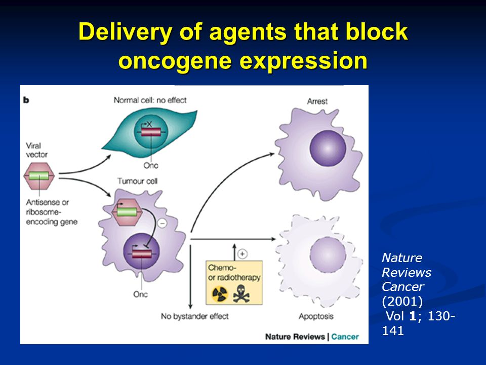 Delivery of agents that block oncogene expression Nature Reviews Cancer (2001) Vol 1; 130- 141