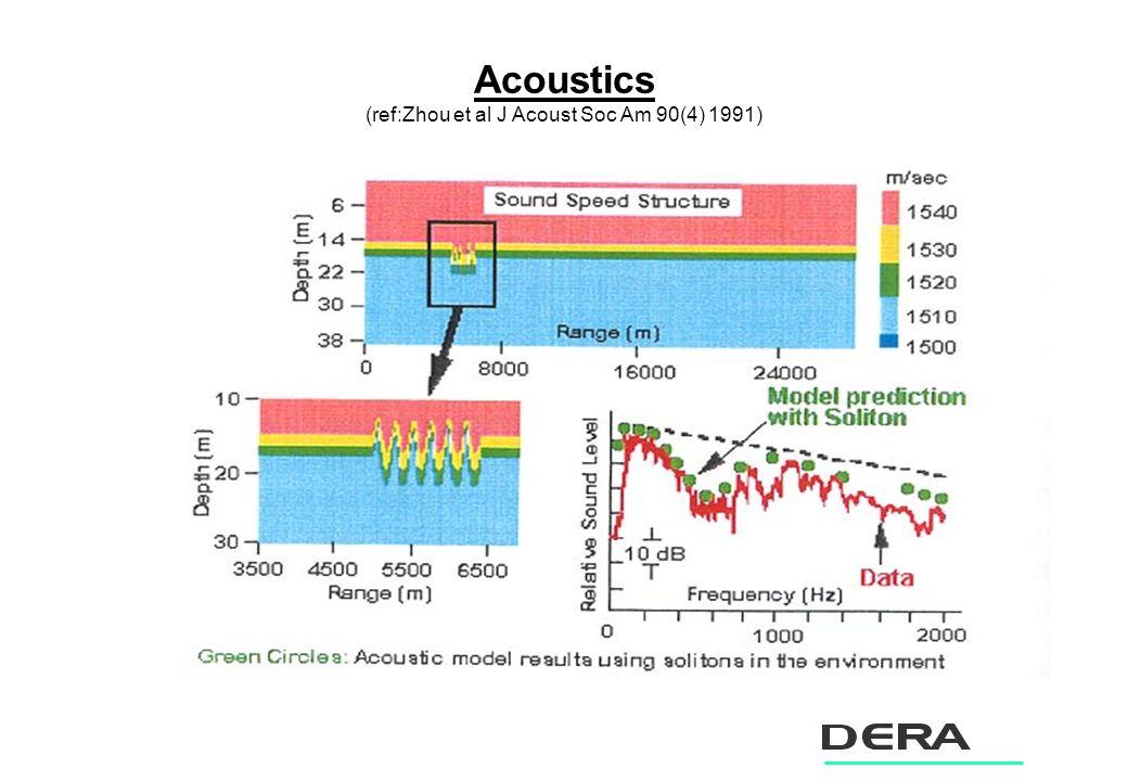 Acoustics (ref:Zhou et al J Acoust Soc Am 90(4) 1991)