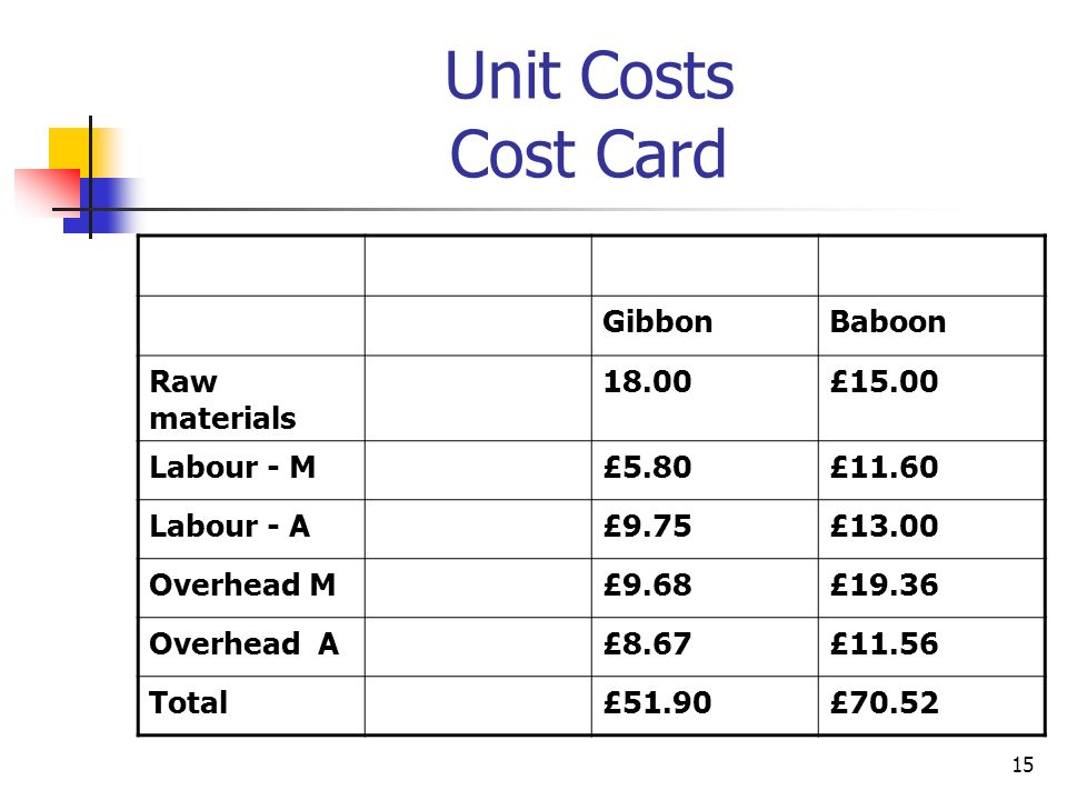 15 Unit Costs Cost Card GibbonBaboon Raw materials 18.00£15.00 Labour - M£5.80£11.60 Labour - A£9.75£13.00 Overhead M£9.68£19.36 Overhead A£8.67£11.56