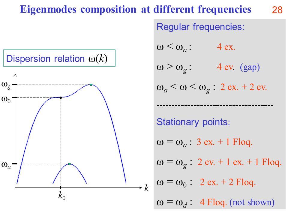 28 Regular frequencies: ω < ω a : 4 ex. ω > ω g : 4 ev. (gap) ω a < ω < ω g : 2 ex. + 2 ev. ------------------------------------- Stationary points :
