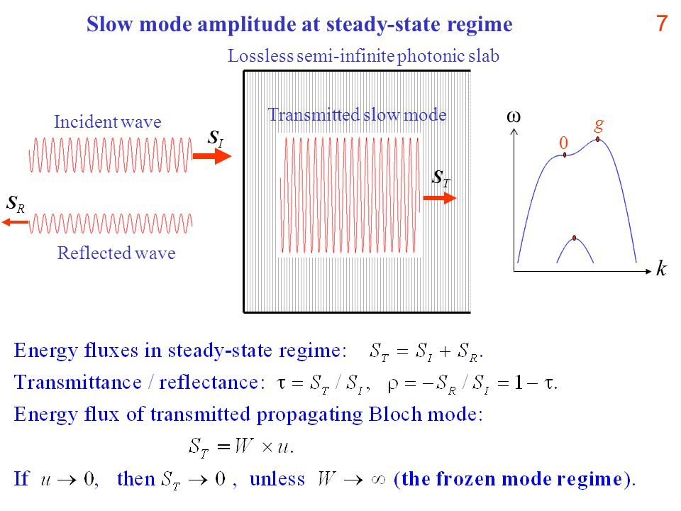 7Slow mode amplitude at steady-state regime Incident wave SISI Reflected wave SRSR Lossless semi-infinite photonic slab Transmitted slow mode STST ω k