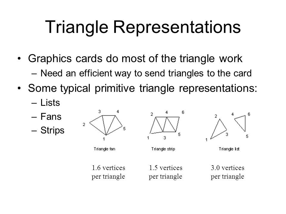 Triangle Representations Graphics cards do most of the triangle work –Need an efficient way to send triangles to the card Some typical primitive trian