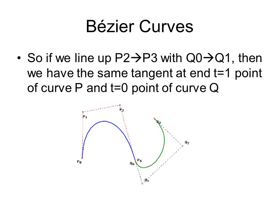 Bézier Curves So if we line up P2 P3 with Q0 Q1, then we have the same tangent at end t=1 point of curve P and t=0 point of curve Q