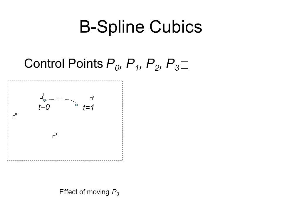 B-Spline Cubics Control Points P 0, P 1, P 2, P 3 t=0 t=1 Effect of moving P 3