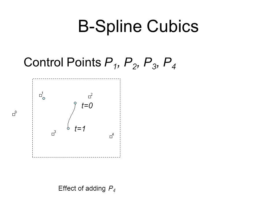 B-Spline Cubics Control Points P 1, P 2, P 3, P 4 t=0 t=1 Effect of adding P 4
