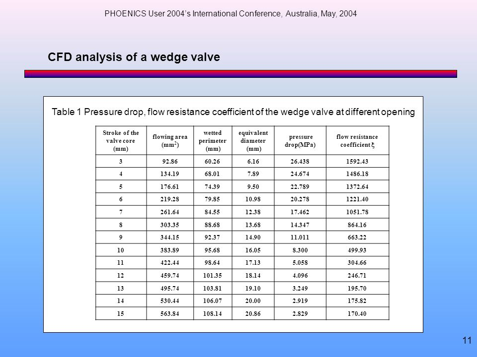 PHOENICS User 2004s International Conference, Australia, May, 2004 11 Stroke of the valve core (mm) flowing area (mm 2 ) wetted perimeter (mm) equival