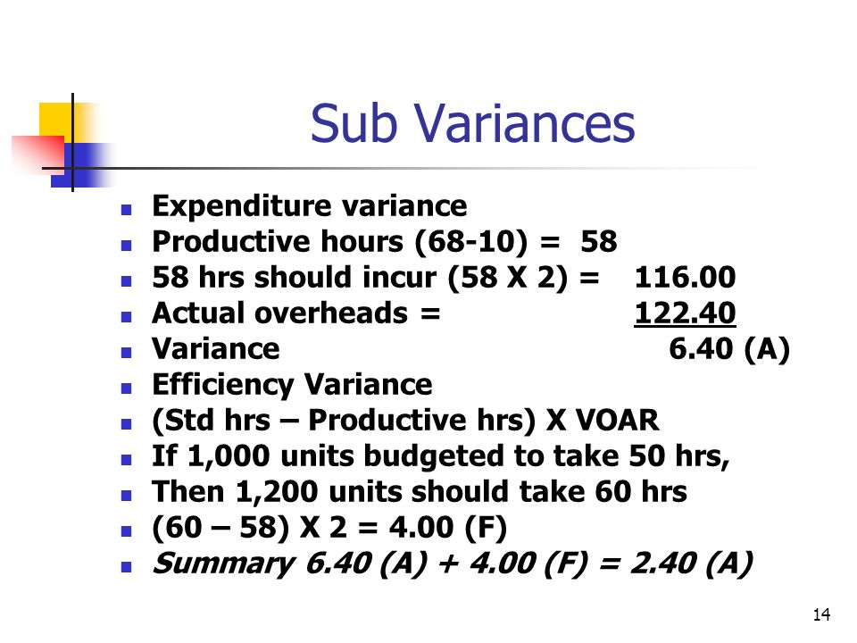 14 Sub Variances Expenditure variance Productive hours (68-10) = 58 58 hrs should incur (58 X 2) = 116.00 Actual overheads = 122.40 Variance 6.40 (A)