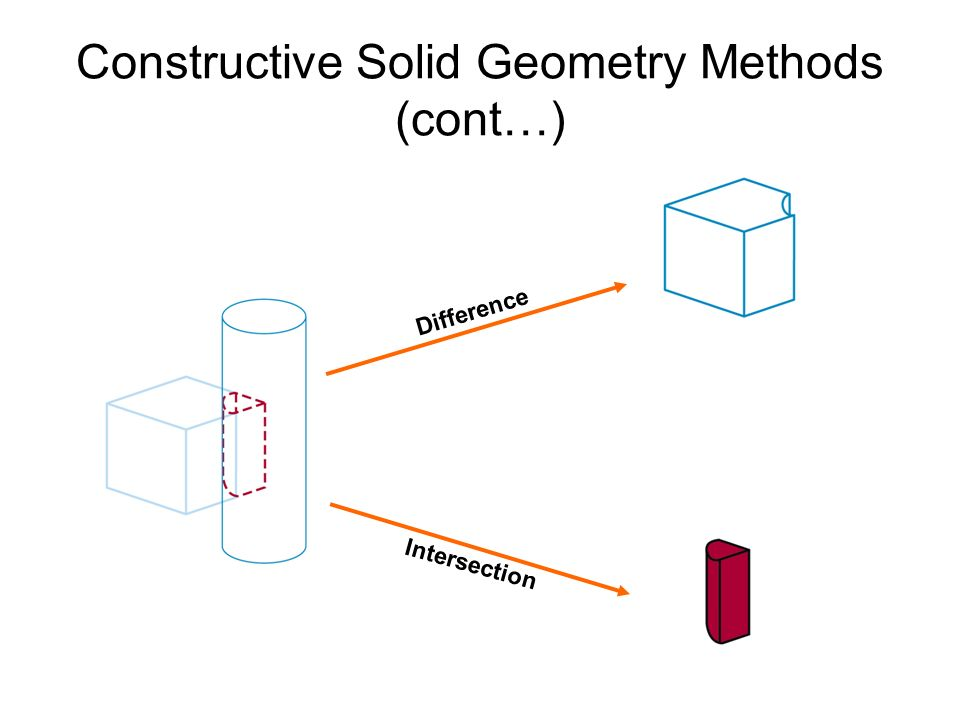 Constructive Solid Geometry Methods (cont…) Difference Intersection