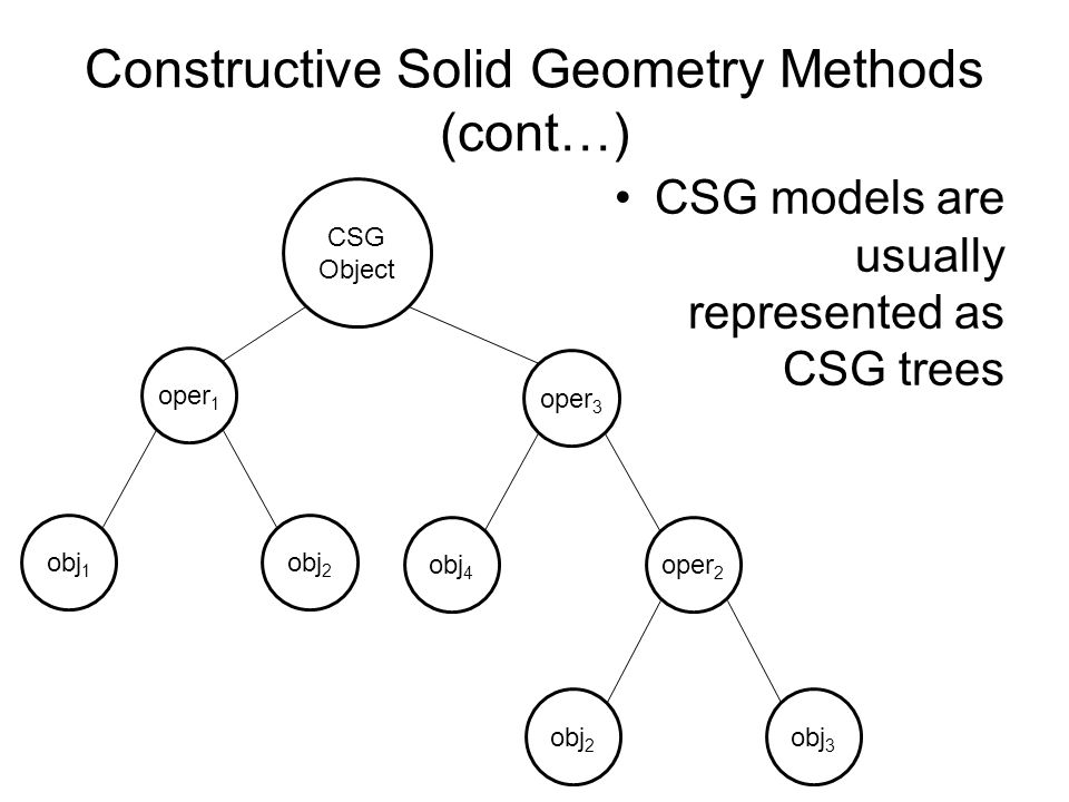 Constructive Solid Geometry Methods (cont…) CSG Object oper 1 obj 1 obj 2 oper 3 obj 4 oper 2 obj 2 obj 3 CSG models are usually represented as CSG tr