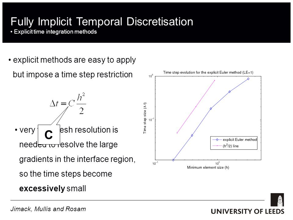 Fully Implicit Temporal Discretisation Explicit time integration methods explicit methods are easy to apply but impose a time step restriction very fine mesh resolution is needed to resolve the large gradients in the interface region, so the time steps become excessively small C Jimack, Mullis and Rosam