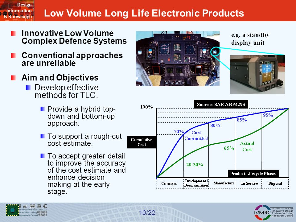 Design Information & Knowledge 10/22 Low Volume Long Life Electronic Products Innovative Low Volume Complex Defence Systems Conventional approaches are unreliable Aim and Objectives Develop effective methods for TLC.