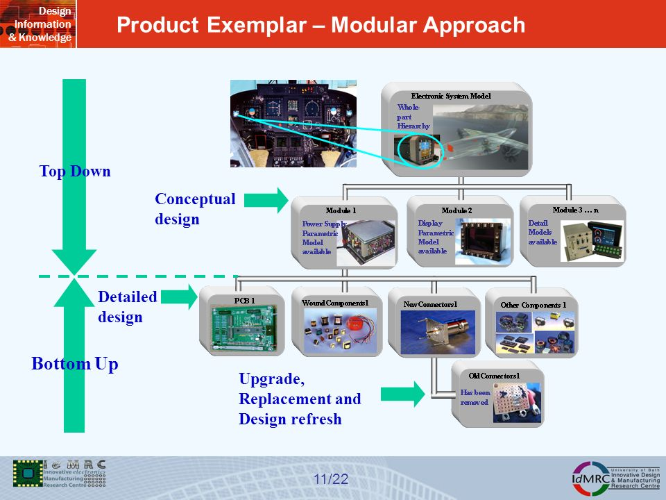 Design Information & Knowledge 11/22 Product Exemplar – Modular Approach Conceptual design Detailed design Upgrade, Replacement and Design refresh Top Down Bottom Up