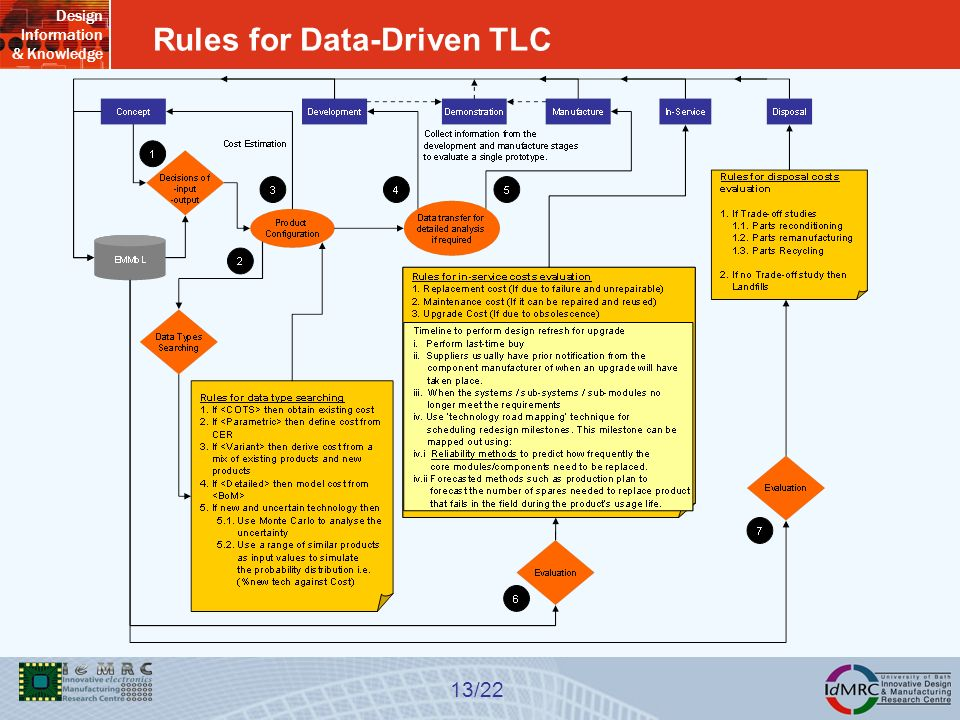 Design Information & Knowledge 13/22 Rules for Data-Driven TLC