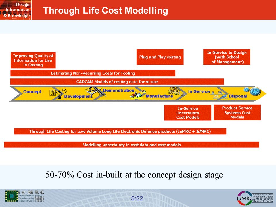 Design Information & Knowledge 5/22 Through Life Cost Modelling 50-70% Cost in-built at the concept design stage