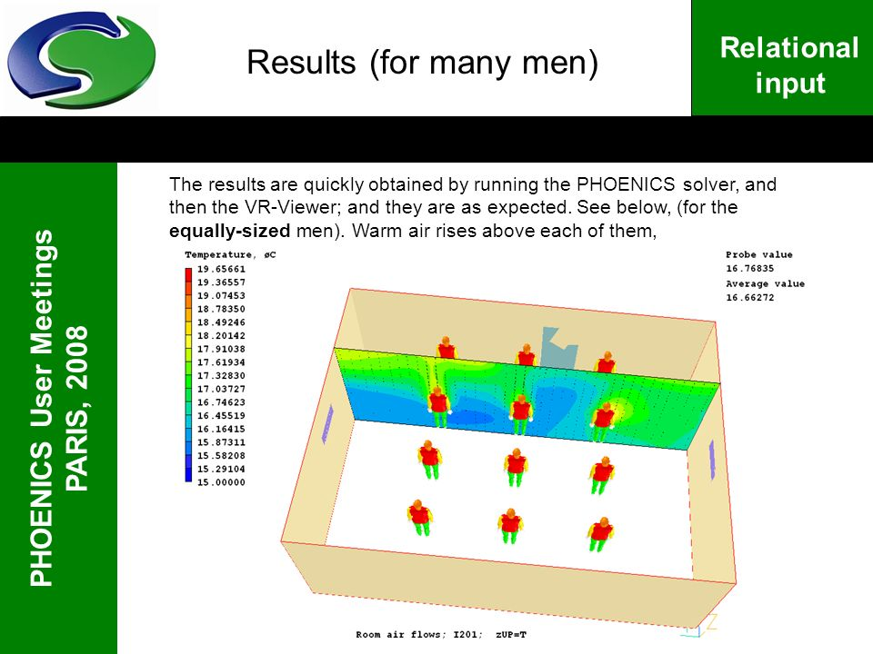 PHOENICS User Meetings PARIS, 2008 Relational input Results (for many men) The results are quickly obtained by running the PHOENICS solver, and then t