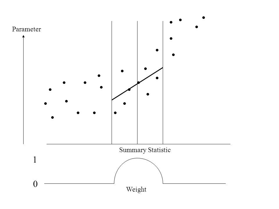 1 0 Summary Statistic Weight Parameter