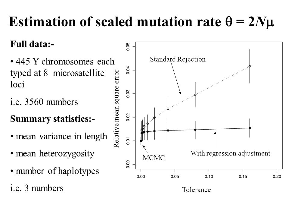 Estimation of scaled mutation rate = 2N Tolerance Relative mean square error MCMC Standard Rejection With regression adjustment Summary statistics:- mean variance in length mean heterozygosity number of haplotypes i.e.