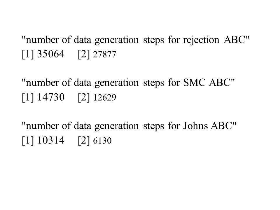 number of data generation steps for rejection ABC [1] 35064[2] 27877 number of data generation steps for SMC ABC [1] 14730[2] 12629 number of data generation steps for Johns ABC [1] 10314[2] 6130