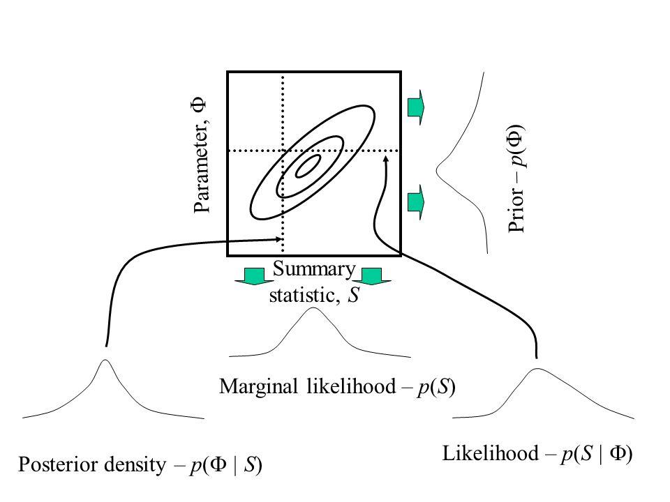 Summary statistic, S Parameter, Prior – p( ) Marginal likelihood – p(S) Posterior density – p( | S) Likelihood – p(S | )