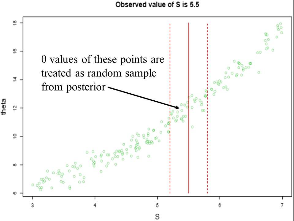 θ values of these points are treated as random sample from posterior