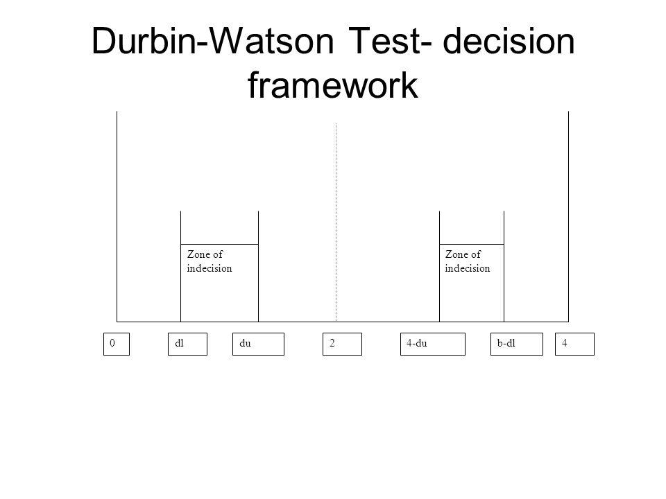 Durbin-Watson Test- decision framework 0dldu244-dub-dl Zone of indecision