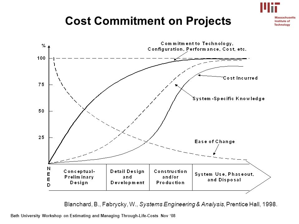 Bath University Workshop on Estimating and Managing Through-Life-Costs Nov 086 Why measure systems engineering.