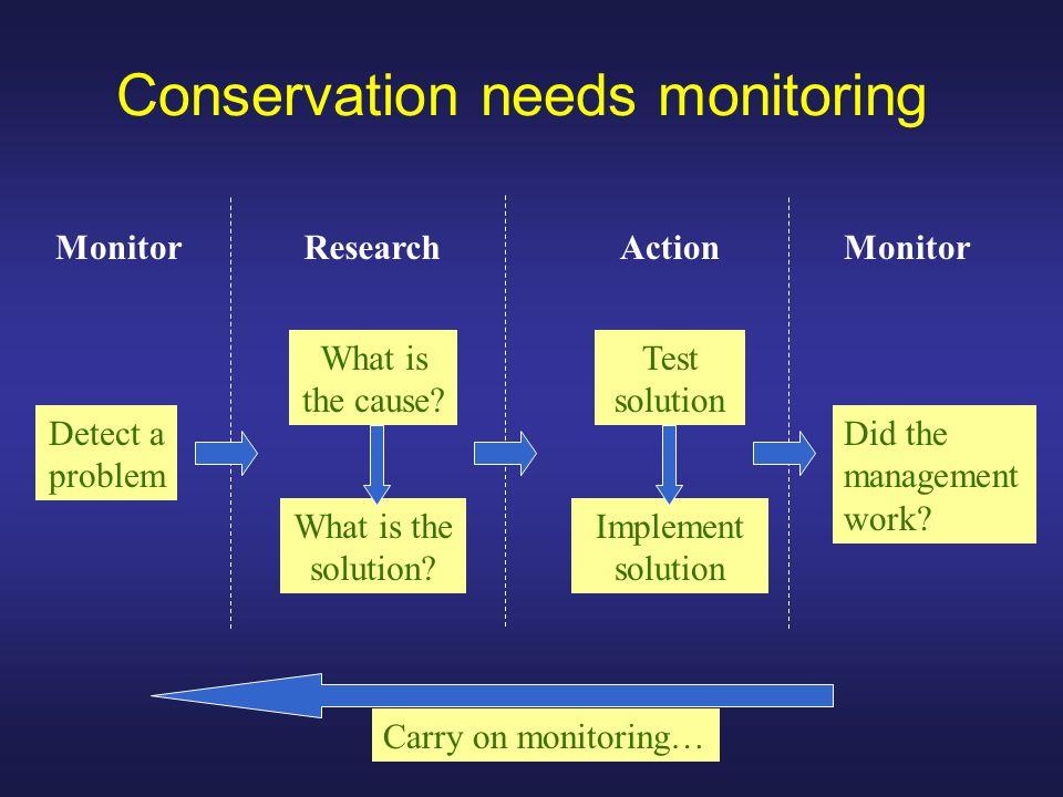 Conservation needs monitoring Abundance and distribution are fundamental Conservation of endangered species Management of pest species Managing harvested populations