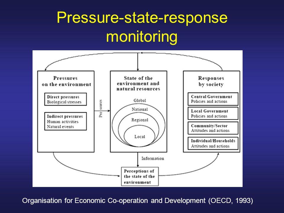 Pressure-state-response monitoring