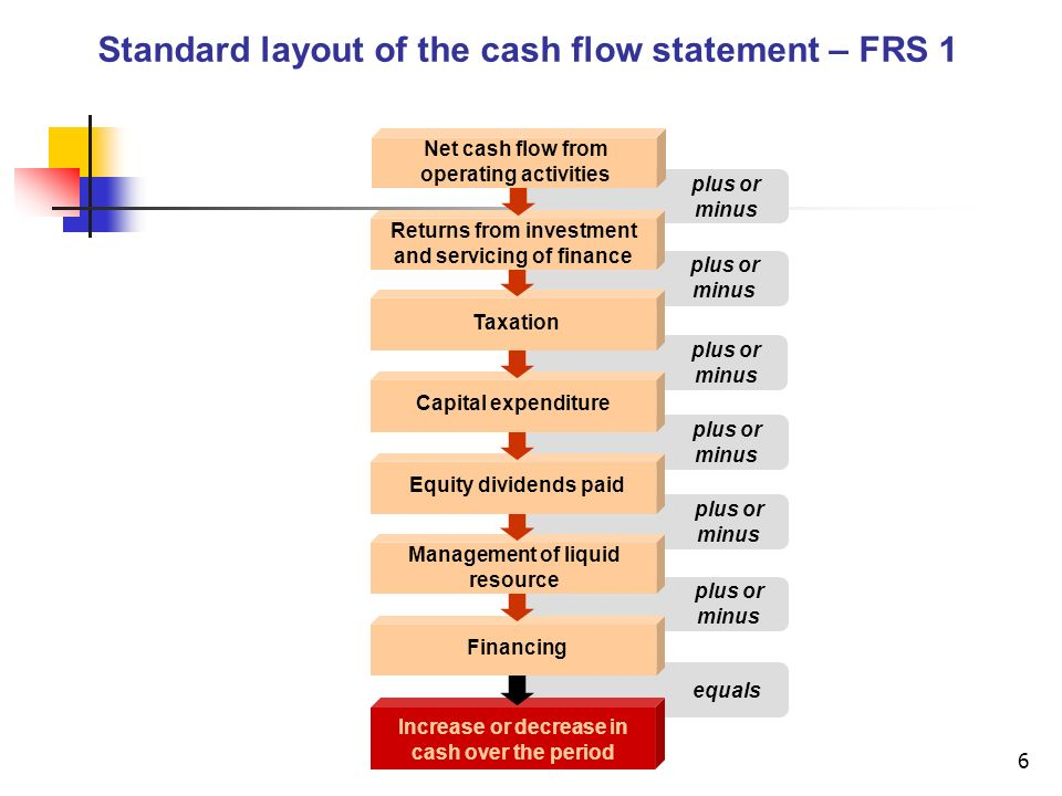 6 plus or minus equals plus or minus Increase or decrease in cash over the period Net cash flow from operating activities Returns from investment and